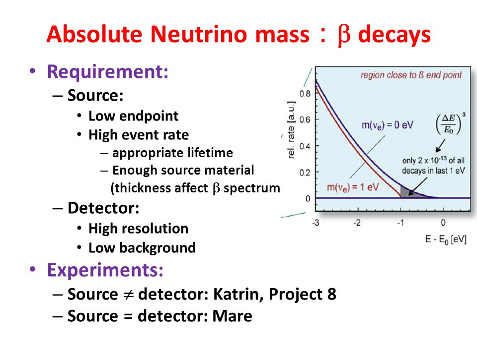 Absolute Neutrino mass :  decays Requirement: – Source: Low endpoint High event rate – appropriate lifetime – Enough source material (thickness affec