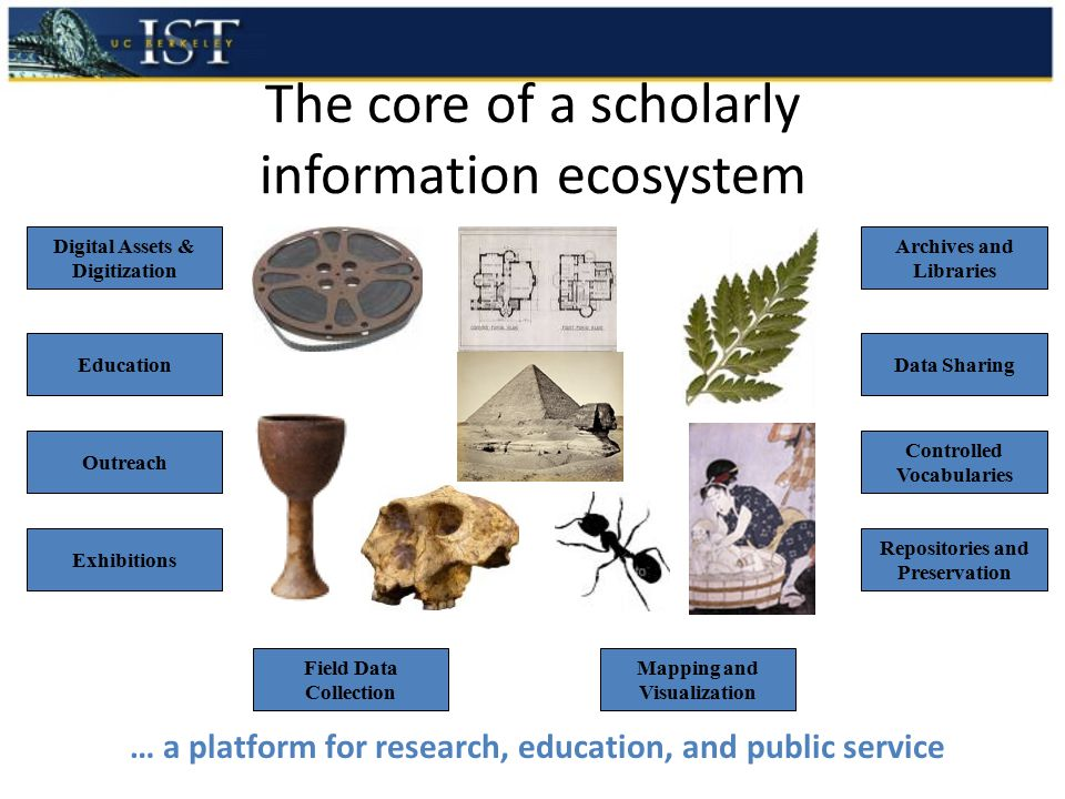 The core of a scholarly information ecosystem Controlled Vocabularies Data Sharing Digital Assets & Digitization Repositories and Preservation Education Outreach Mapping and Visualization Exhibitions Field Data Collection Archives and Libraries … a platform for research, education, and public service