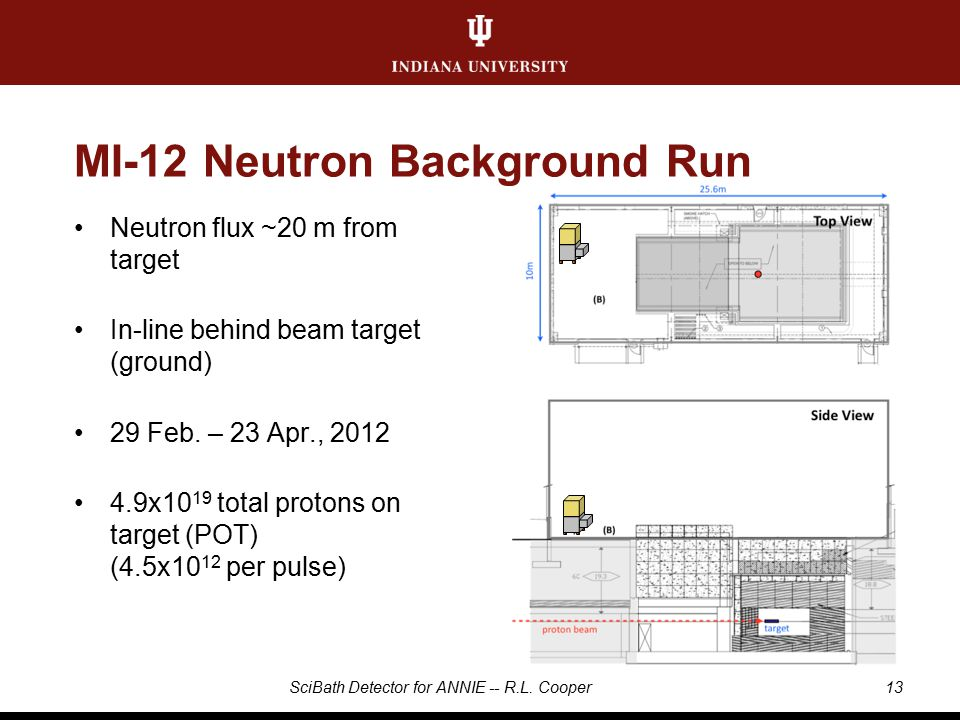 MI-12 Neutron Background Run Neutron flux ~20 m from target In-line behind beam target (ground) 29 Feb.