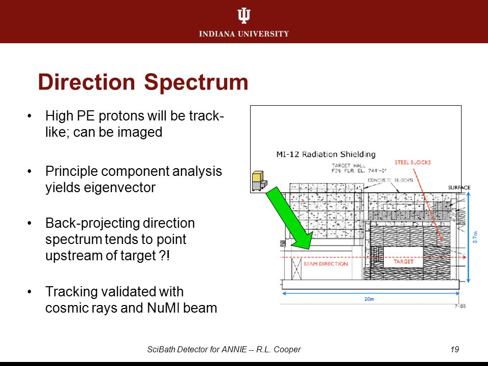 Direction Spectrum High PE protons will be track- like; can be imaged Principle component analysis yields eigenvector Back-projecting direction spectrum tends to point upstream of target .