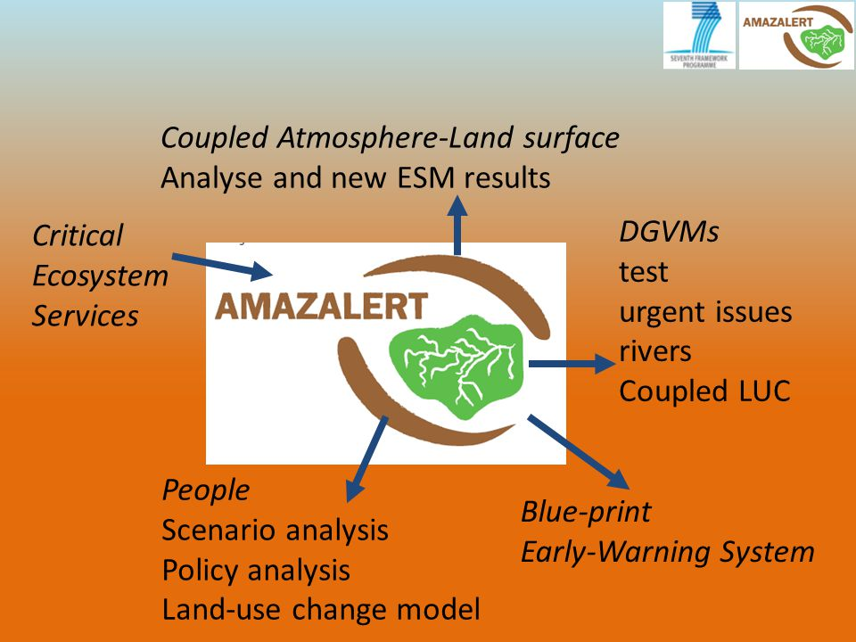 Coupled Atmosphere-Land surface Analyse and new ESM results DGVMs test urgent issues rivers Coupled LUC People Scenario analysis Policy analysis Land-use change model Blue-print Early-Warning System Critical Ecosystem Services