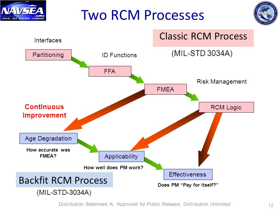 "12 Two RCM Processes Classic RCM Process Partitioning Interfaces FFA ID Functions FMEA Risk Management RCM Logic How accurate was FMEA? Does PM ""Pay f"