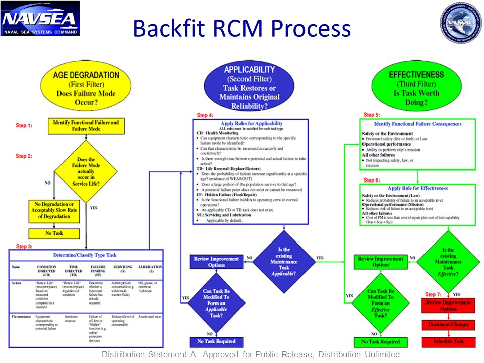 Backfit RCM Process 13 Distribution Statement A: Approved for Public Release; Distribution Unlimited