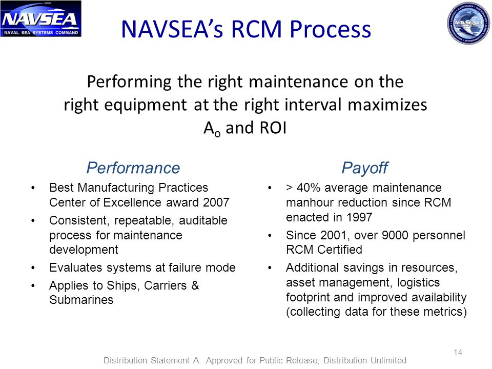 14 NAVSEA's RCM Process Performing the right maintenance on the right equipment at the right interval maximizes A o and ROI Payoff > 40% average maint
