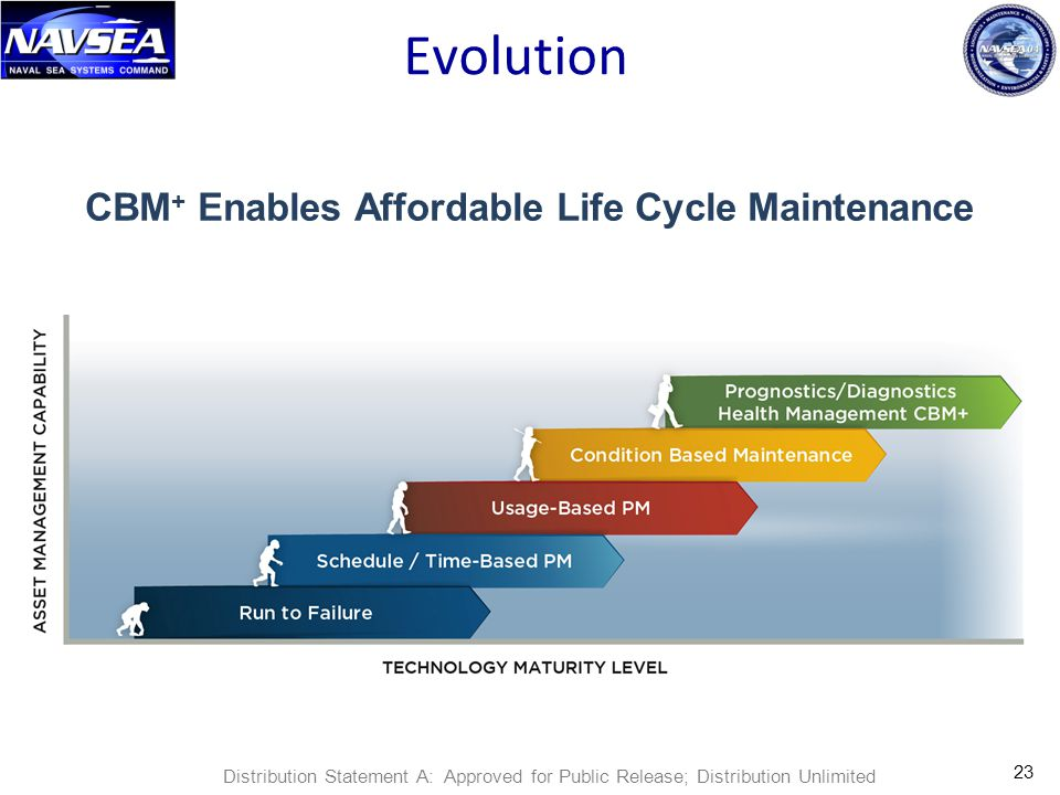 Evolution CBM + Enables Affordable Life Cycle Maintenance 23 Distribution Statement A: Approved for Public Release; Distribution Unlimited