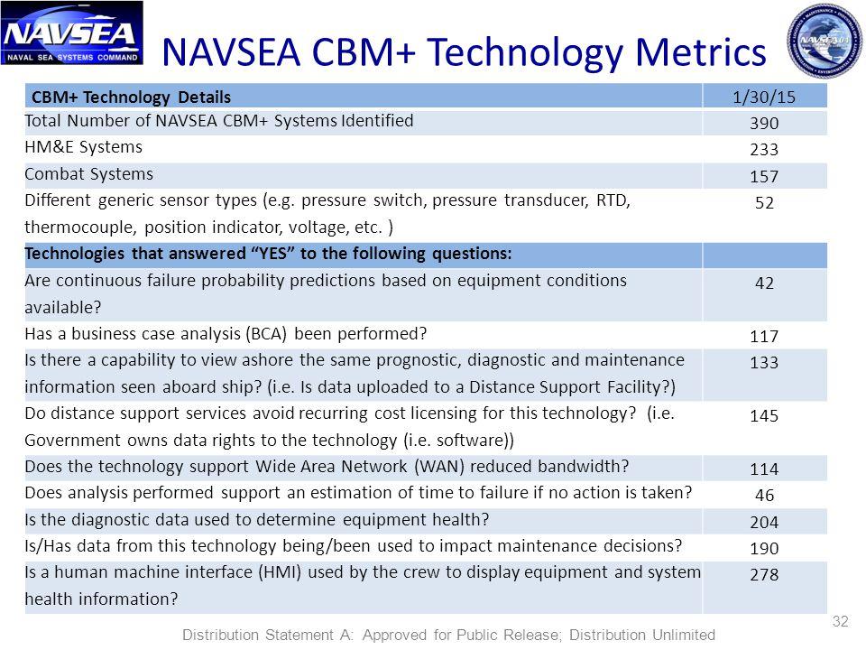 NAVSEA CBM+ Technology Metrics CBM+ Technology Details1/30/15 Total Number of NAVSEA CBM+ Systems Identified 390 HM&E Systems 233 Combat Systems 157 Different generic sensor types (e.g.