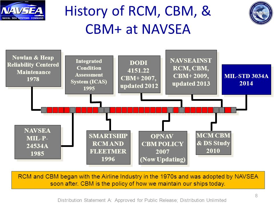 NAVSEAINST RCM, CBM, CBM+ 2009, updated 2013 NAVSEAINST RCM, CBM, CBM+ 2009, updated 2013 DODI 4151.22 CBM+ 2007, updated 2012 DODI 4151.22 CBM+ 2007, updated 2012 8 History of RCM, CBM, & CBM+ at NAVSEA RCM and CBM began with the Airline Industry in the 1970s and was adopted by NAVSEA soon after.