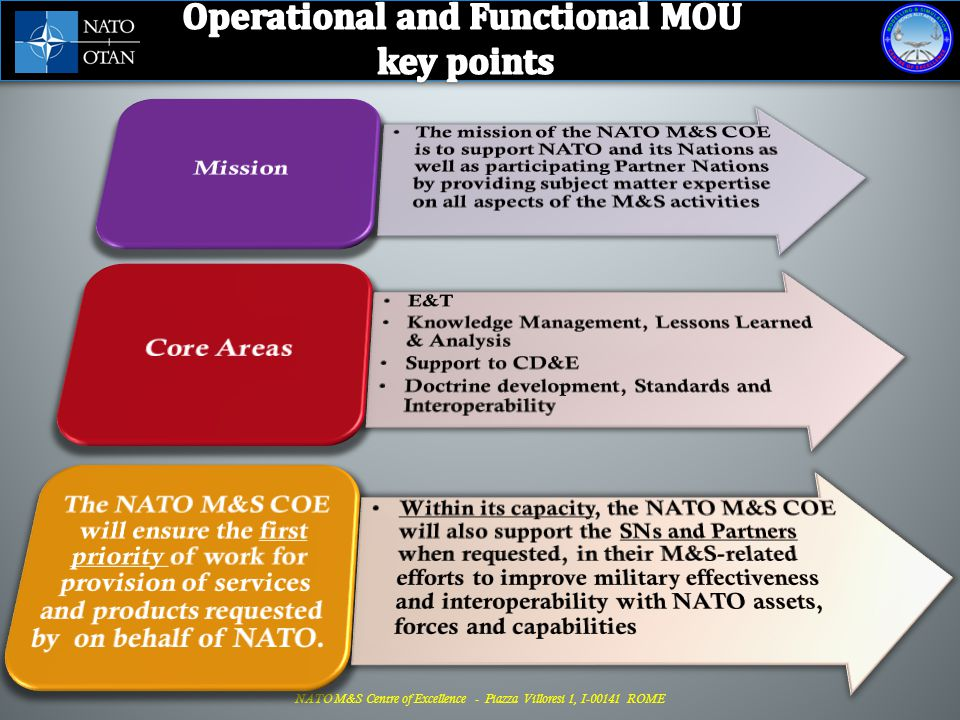 DIRECTORATE (8) Doctrine, E & T Branch (7) Doctrine, Standards & Methodology Modelling, E&T Support Human Factors & Limitations Distributed Simulation Branch (11) Scenario Mgmt & Doctrine Implem.