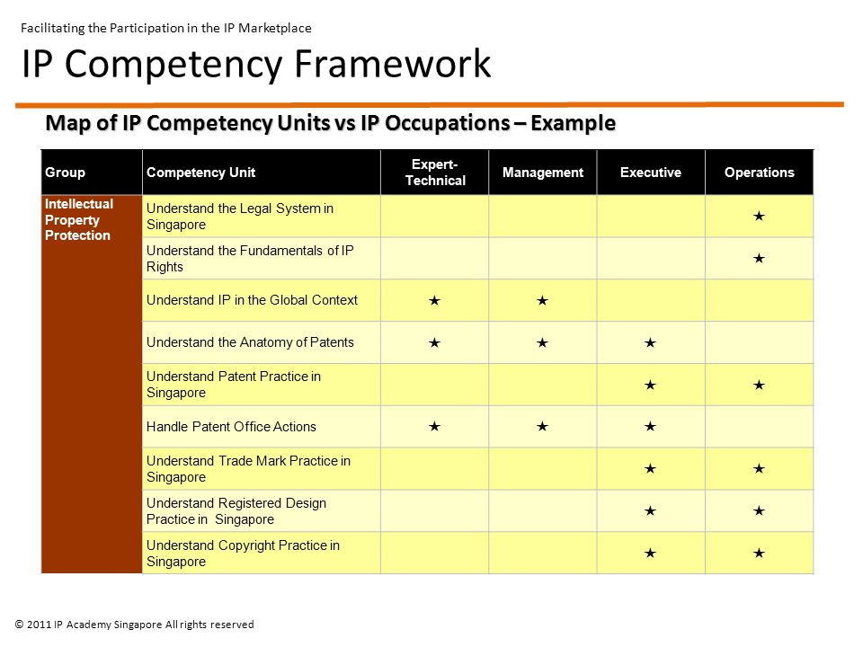 Map of IP Competency Units vs IP Occupations – Example GroupCompetency Unit Expert- Technical ManagementExecutiveOperations Intellectual Property Protection Understand the Legal System in Singapore  Understand the Fundamentals of IP Rights  Understand IP in the Global Context  Understand the Anatomy of Patents  Understand Patent Practice in Singapore  Handle Patent Office Actions  Understand Trade Mark Practice in Singapore  Understand Registered Design Practice in Singapore  Understand Copyright Practice in Singapore  Facilitating the Participation in the IP Marketplace IP Competency Framework © 2011 IP Academy Singapore All rights reserved