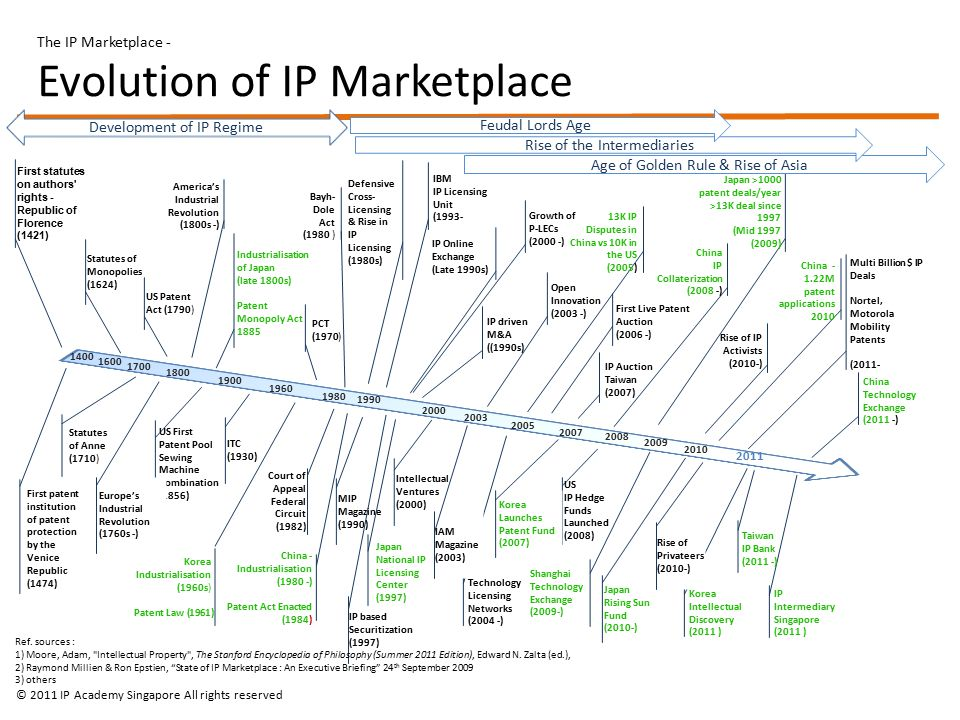 The IP Marketplace - Evolution of IP Marketplace 1400 2011 First statutes on authors rights - Republic of Florence (1421) First patent institution of patent protection by the Venice Republic (1474) Statutes of Monopolies (1624) Statutes of Anne (1710) US First Patent Pool Sewing Machine Combination (1856) US Patent Act (1790) Europe's Industrial Revolution (1760s -) America's Industrial Revolution (1800s -) Defensive Cross- Licensing & Rise in IP Licensing (1980s) Industrialisation of Japan (late 1800s) Patent Monopoly Act 1885 MIP Magazine (1990) China - Industrialisation (1980 -) Patent Act Enacted (1984) PCT (1970) IP Online Exchange (Late 1990s) IP driven M&A ((1990s) Intellectual Ventures (2000) Japan Rising Sun Fund (2010-) IP based Securitization (1997) Open Innovation (2003 -) Technology Licensing Networks (2004 -) Bayh- Dole Act (1980 ) China Technology Exchange (2011 -) Korea Intellectual Discovery (2011 ) US IP Hedge Funds Launched (2008) First Live Patent Auction (2006 -) China IP Collaterization (2008 -) Multi Billion $ IP Deals Nortel, Motorola Mobility Patents (2011- 1600 1700 1800 1900 1960 1980 1990 2000 2003 2005 2007 2008 2009 2010 IBM IP Licensing Unit (1993- Growth of P-LECs (2000 -) Rise of IP Activists (2010-) Shanghai Technology Exchange (2009-) 13K IP Disputes in China vs 10K in the US (2005) China - 1.22M patent applications 2010 IP Auction Taiwan (2007) Rise of Privateers (2010-) Japan National IP Licensing Center (1997) Japan >1000 patent deals/year >13K deal since 1997 (Mid 1997 (2009) IP Intermediary Singapore (2011 ) Korea Launches Patent Fund (2007) Taiwan IP Bank (2011 -) IAM Magazine (2003) Age of Golden Rule & Rise of Asia Rise of the Intermediaries ITC (1930) Court of Appeal Federal Circuit (1982) Korea Industrialisation (1960s) Patent Law (1961) © 2011 IP Academy Singapore All rights reserved Ref.