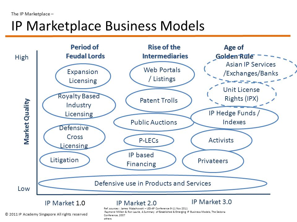 The IP Marketplace – IP Marketplace Business Models Market Quality High Low IP Market 1.0 IP Market 2.0 IP Market 3.0 Litigation Royalty Based Industry Licensing Defensive Cross Licensing Expansion Licensing IP based Financing P-LECs Public Auctions Patent Trolls Web Portals / Listings Activists Privateers IP Hedge Funds / Indexes Period of Feudal Lords Rise of the Intermediaries Age of Golden Rule Asian IP Services /Exchanges/Banks Unit License Rights (IPX) Ref.
