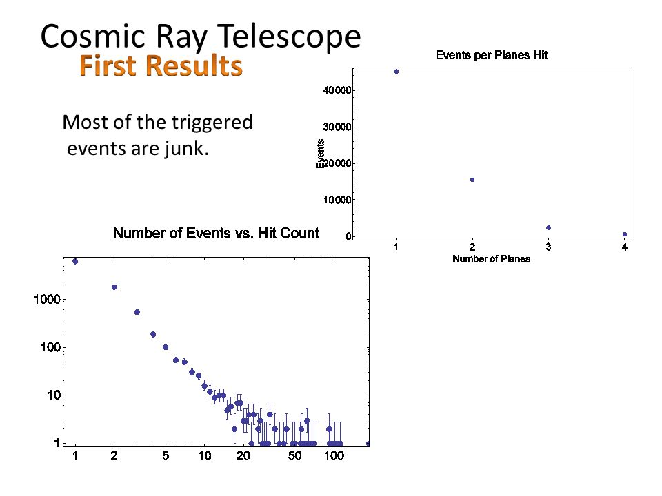 Cosmic Ray Telescope Most of the triggered events are junk.