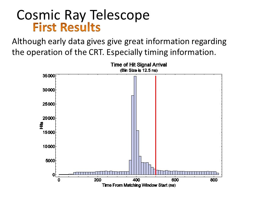 Cosmic Ray Telescope Although early data gives give great information regarding the operation of the CRT.
