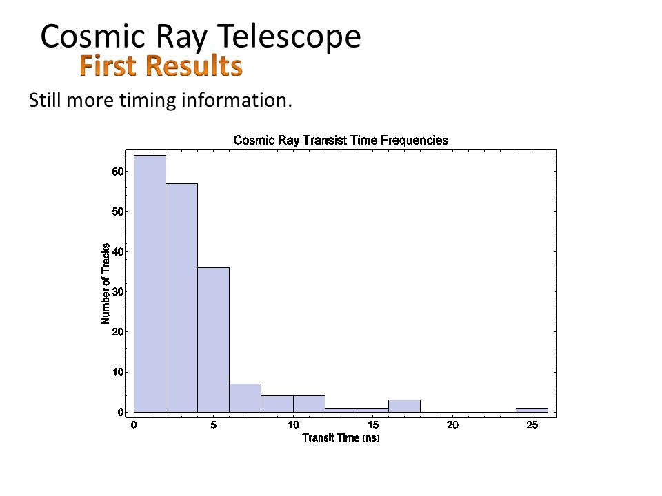 Cosmic Ray Telescope Still more timing information.