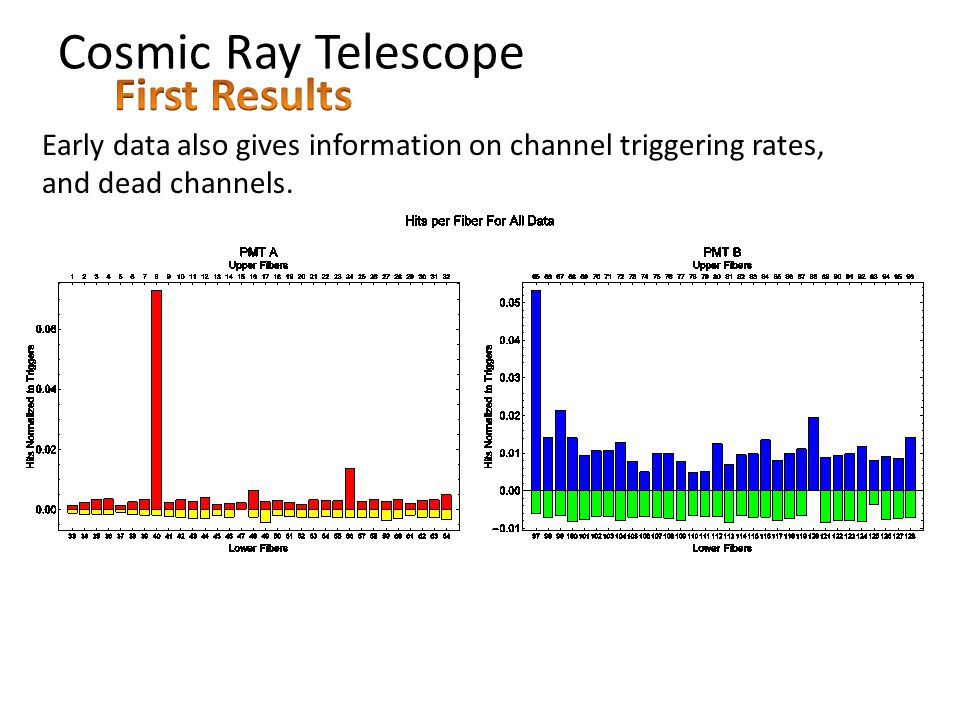 Cosmic Ray Telescope Early data also gives information on channel triggering rates, and dead channels.
