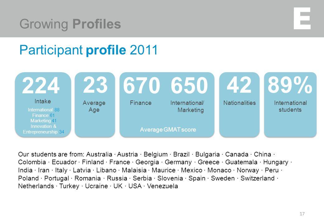Participant profile 2011 17 Our students are from: Australia · Austria · Belgium · Brazil · Bulgaria · Canada · China · Colombia · Ecuador · Finland ·