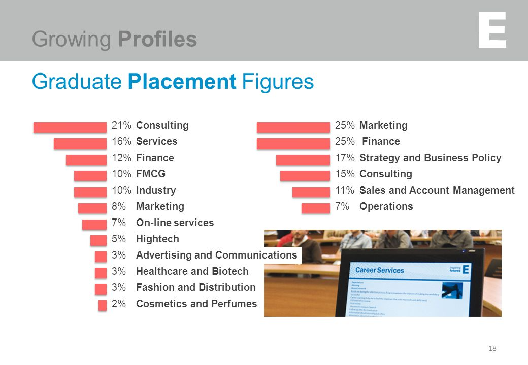 18 21% Consulting 16% Services 12% Finance 10% FMCG 10% Industry 8% Marketing 7% On-line services 5% Hightech 3% Advertising and Communications 3% Hea