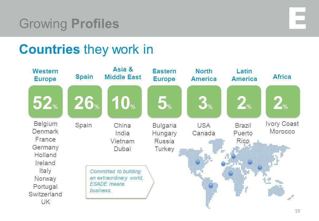 19 Countries they work in 19 Spain 26 % Belgium Denmark France Germany Holland Ireland Italy Norway Portugal Switzerland UK Western Europe 52 % Bulgar