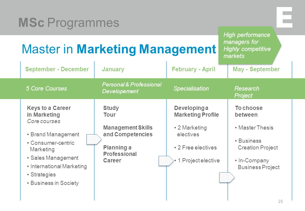 Master in Marketing Management 25 High performance managers for Highly competitive markets MSc Programmes Study Tour Management Skills and Competencies Planning a Professional Career January Personal & Professional Developement Developing a Marketing Profile 2 Marketing electives 2 Free electives 1 Project elective February - April Specialisation To choose between Master Thesis Business Creation Project In-Company Business Project May - September Research Project Keys to a Career in Marketing Core courses Brand Management Consumer-centric Marketing Sales Management International Marketing Strategies Business in Society September - December 5 Core Courses