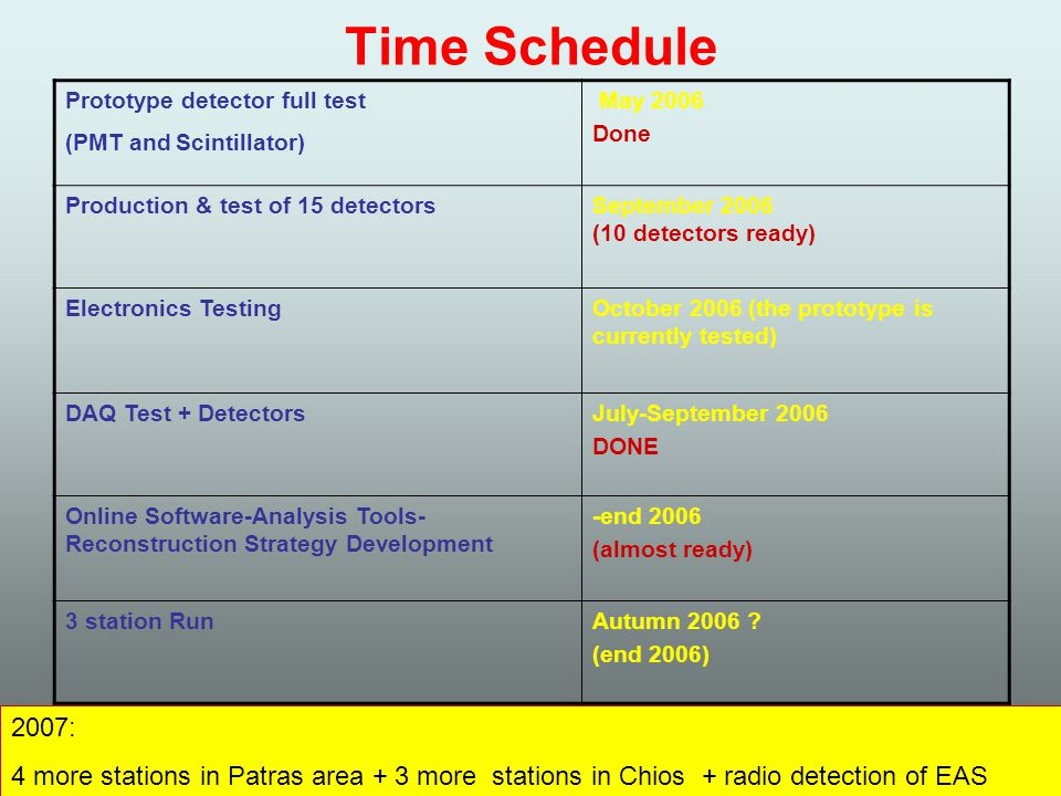 Time Schedule Prototype detector full test (PMT and Scintillator) May 2006 Done Production & test of 15 detectorsSeptember 2006 (10 detectors ready) Electronics TestingOctober 2006 (the prototype is currently tested) DAQ Test + DetectorsJuly-September 2006 DONE Online Software-Analysis Tools- Reconstruction Strategy Development -end 2006 (almost ready) 3 station RunAutumn 2006 .