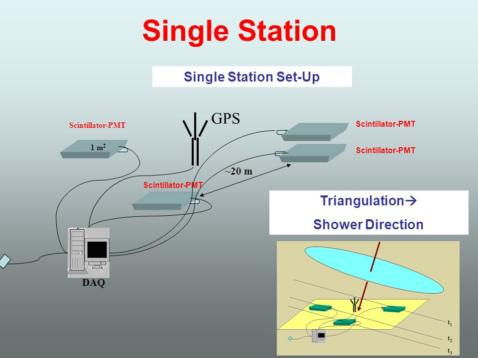 Resolution per reconstructed track (degrees) Examples of a 3-Station Performance Crude (plane approximation) Analysis Vertical Proton Showers (10 6 -10 7 GeV) mm Charge (in units of mean pe charge)