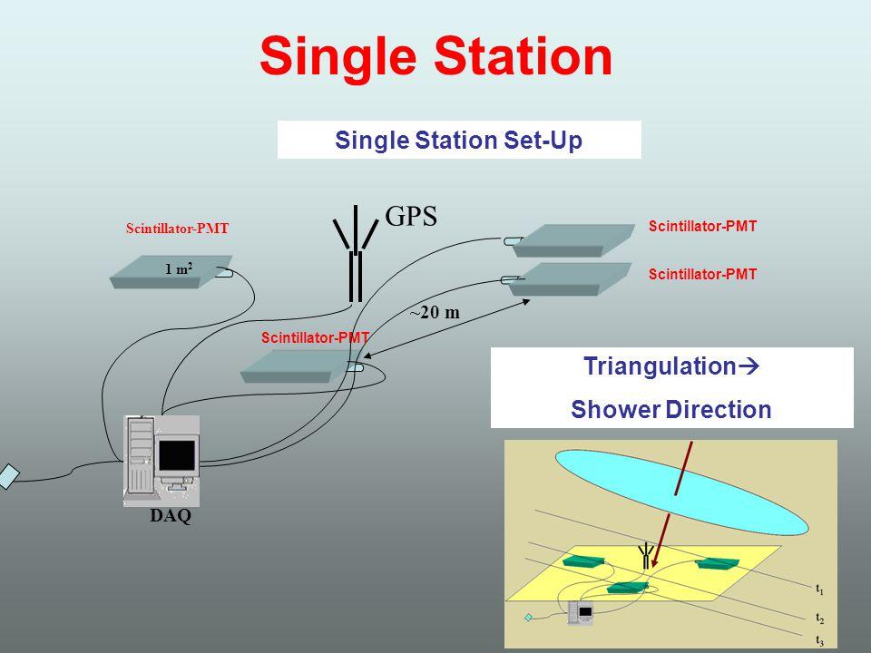 Single Station GPS Scintillator-PMT DAQ ~20 m 1 m 2 Single Station Set-Up Triangulation  Shower Direction Scintillator-PMT