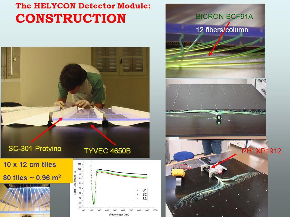 Response to Minimum Ionizing Particles Scintillator A Scintillator B Lead DAQ based on TDS5052 Tektronix (5 Gsamples/s) discriminators Inputs Trigger