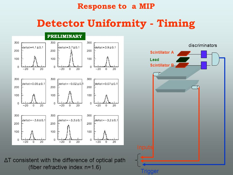 Response to a MIP Detector Uniformity - Timing Scintillator A Scintillator B Lead discriminators Inputs Trigger ΔΤ consistent with the difference of optical path (fiber refractive index n=1.6) PRELIMINARY