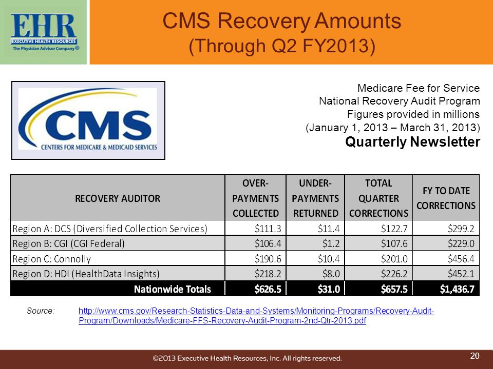 CMS Recovery Amounts (Through Q2 FY2013) Source:http://www.cms.gov/Research-Statistics-Data-and-Systems/Monitoring-Programs/Recovery-Audit- Program/Do