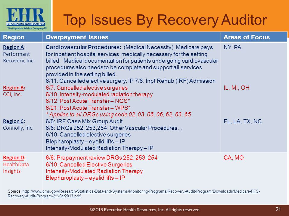 Top Issues By Recovery Auditor RegionOverpayment IssuesAreas of Focus Region A: Performant Recovery, Inc. Region B: CGI, Inc. Region C: Connolly, Inc.