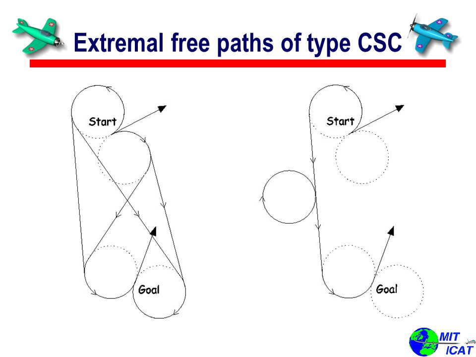 Extremal free paths of type CSC