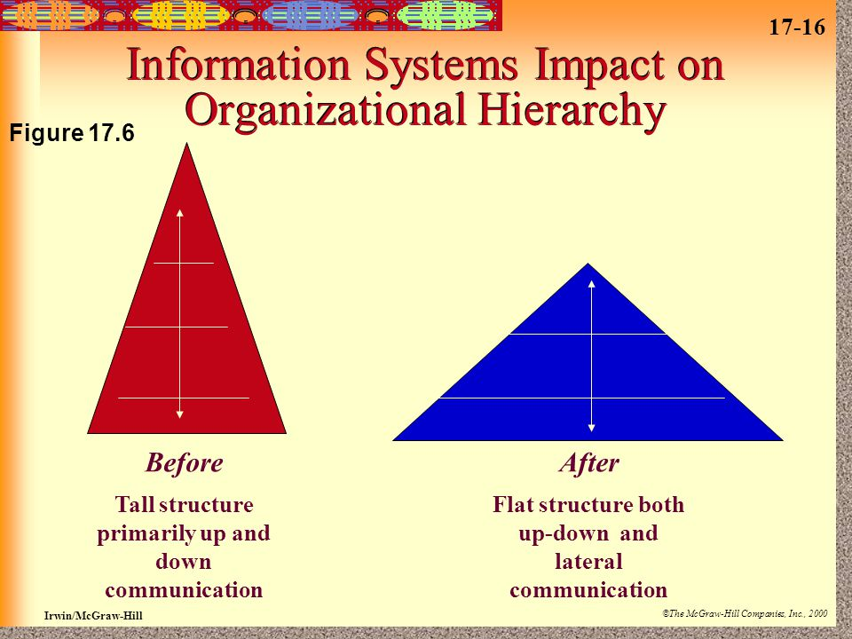 17-16 Irwin/McGraw-Hill ©The McGraw-Hill Companies, Inc., 2000 Information Systems Impact on Organizational Hierarchy Before Tall structure primarily up and down communication After Flat structure both up-down and lateral communication Figure 17.6