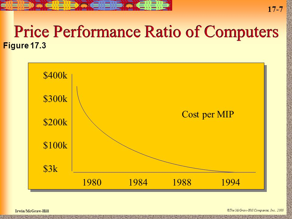 17-7 Irwin/McGraw-Hill ©The McGraw-Hill Companies, Inc., 2000 Price Performance Ratio of Computers $400k $300k $200k $100k $3k 1980 1984 1988 1994 Cost per MIP Figure 17.3