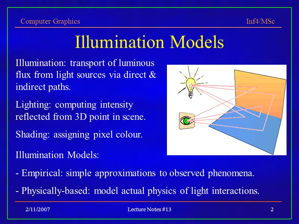 Computer Graphics Inf4/MSc 2/11/2007Lecture Notes #1323 Problems with interpolation shading.