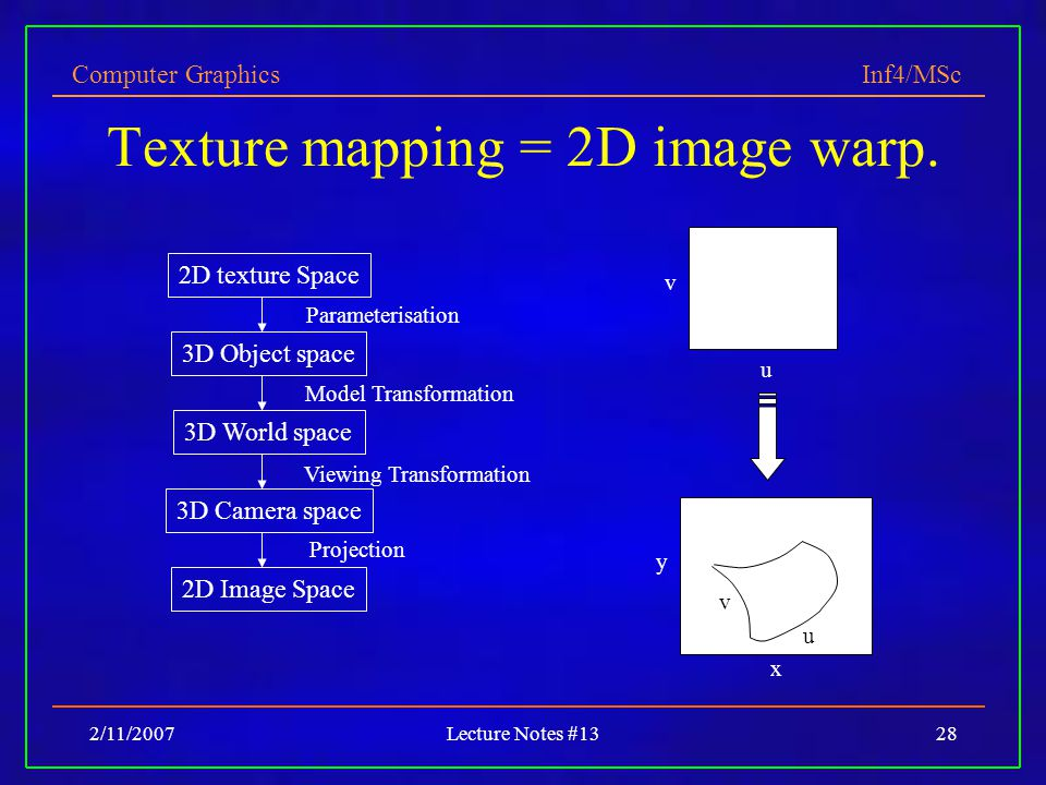 Computer Graphics Inf4/MSc 2/11/2007Lecture Notes #1328 Texture mapping = 2D image warp.