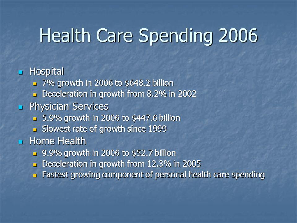 Health Care Spending 2006 Hospital Hospital 7% growth in 2006 to $648.2 billion 7% growth in 2006 to $648.2 billion Deceleration in growth from 8.2% in 2002 Deceleration in growth from 8.2% in 2002 Physician Services Physician Services 5.9% growth in 2006 to $447.6 billion 5.9% growth in 2006 to $447.6 billion Slowest rate of growth since 1999 Slowest rate of growth since 1999 Home Health Home Health 9.9% growth in 2006 to $52.7 billion 9.9% growth in 2006 to $52.7 billion Deceleration in growth from 12.3% in 2005 Deceleration in growth from 12.3% in 2005 Fastest growing component of personal health care spending Fastest growing component of personal health care spending