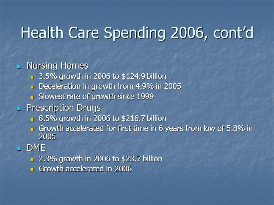 Health Care Spending 2006, cont'd Nursing Homes Nursing Homes 3.5% growth in 2006 to $124.9 billion 3.5% growth in 2006 to $124.9 billion Deceleration in growth from 4.9% in 2005 Deceleration in growth from 4.9% in 2005 Slowest rate of growth since 1999 Slowest rate of growth since 1999 Prescription Drugs Prescription Drugs 8.5% growth in 2006 to $216.7 billion 8.5% growth in 2006 to $216.7 billion Growth accelerated for first time in 6 years from low of 5.8% in 2005 Growth accelerated for first time in 6 years from low of 5.8% in 2005 DME DME 2.3% growth in 2006 to $23.7 billion 2.3% growth in 2006 to $23.7 billion Growth accelerated in 2006 Growth accelerated in 2006