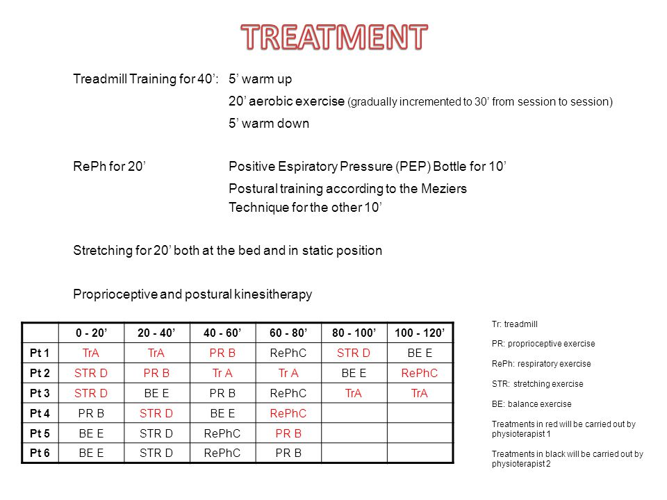 Treadmill Training for 40':5' warm up 20' aerobic exercise (gradually incremented to 30' from session to session) 5' warm down RePh for 20'Positive Es