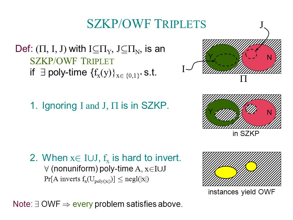 SZKP/OWF T RIPLETS Def: (  J) with I µ  Y, J µ  N, is an SZKP/OWF T RIPLET if 9 poly-time { f x (y)} x 2 {0,1} * s.t.