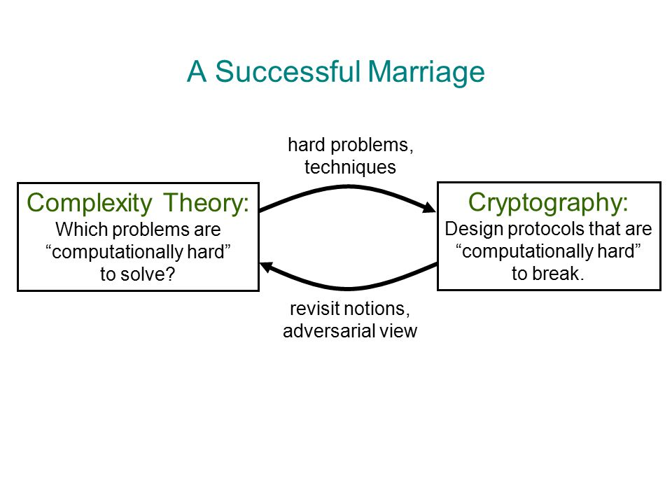 "A Successful Marriage Complexity Theory: Which problems are ""computationally hard"" to solve? Cryptography: Design protocols that are ""computationally"