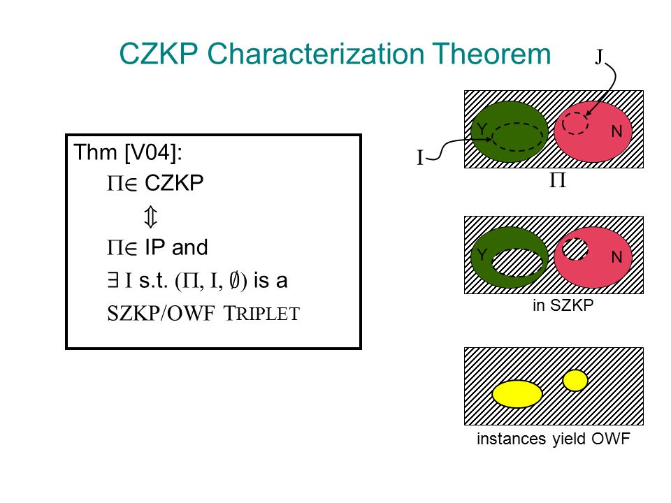 CZKP Characterization Theorem Thm [V04]:  2 CZKP m  2 IP and 9 I s.t.