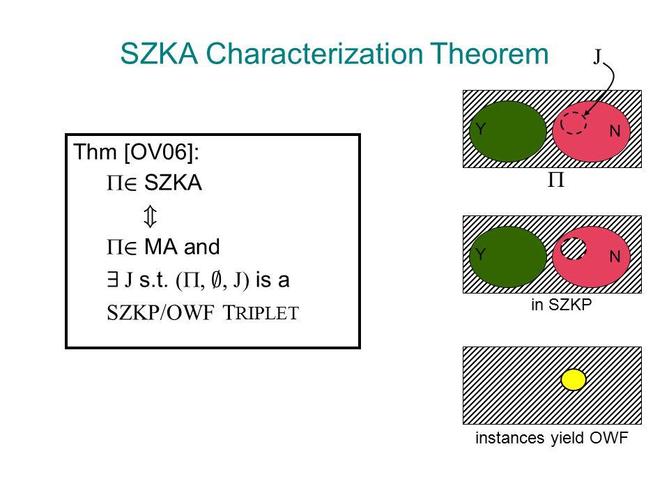 SZKA Characterization Theorem Thm [OV06]:  2 SZKA m  2 MA and 9 J s.t.
