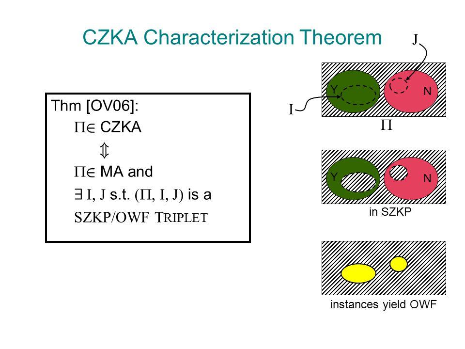CZKA Characterization Theorem Thm [OV06]:  2 CZKA m  2 MA and 9 I, J s.t.