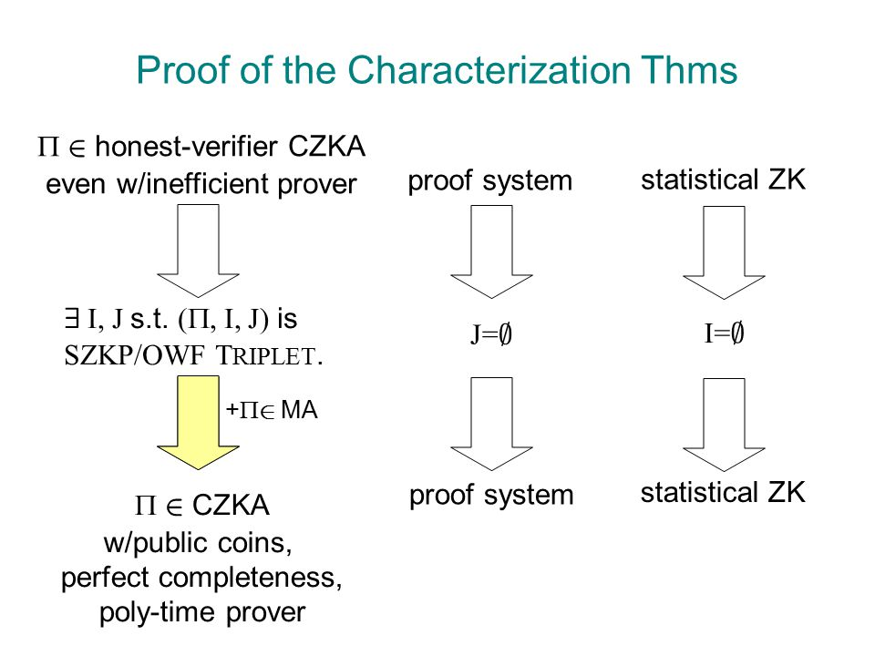 Proof of the Characterization Thms  2 honest-verifier CZKA even w/inefficient prover 9 I, J s.t.