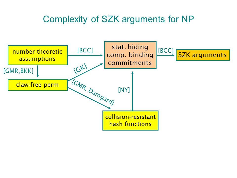 Complexity of SZK arguments for NP number-theoretic assumptions claw-free perm SZK arguments stat. hiding comp. binding commitments [BCC] [GMR,BKK] [N