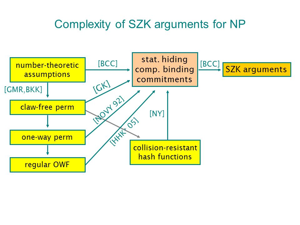 Complexity of SZK arguments for NP number-theoretic assumptions claw-free perm one-way perm regular OWF SZK arguments stat. hiding comp. binding commi