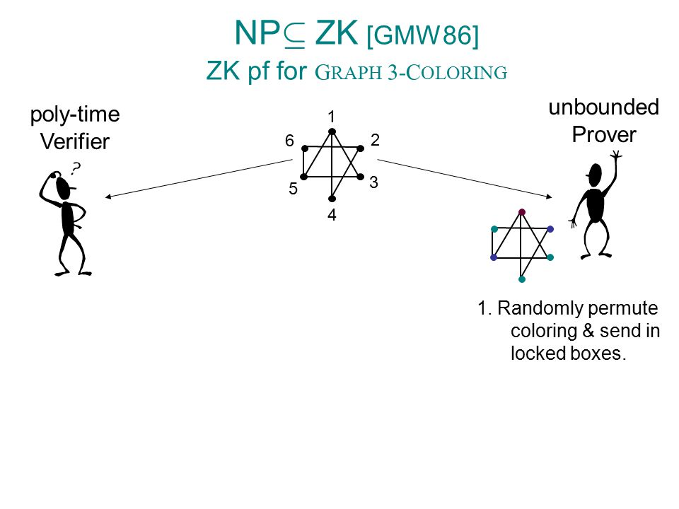 NP µ ZK [GMW86] ZK pf for G RAPH 3-C OLORING poly-time Verifier unbounded Prover 1. Randomly permute coloring & send in locked boxes. 1 2 3 4 5 6