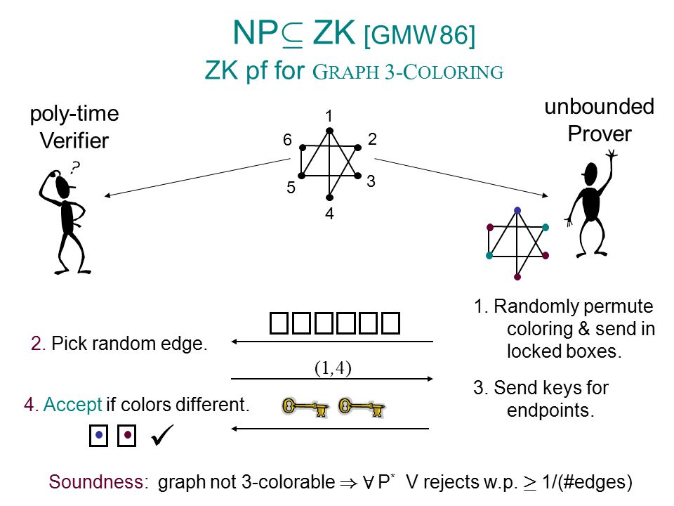 NP µ ZK [GMW86] ZK pf for G RAPH 3-C OLORING poly-time Verifier unbounded Prover 1. Randomly permute coloring & send in locked boxes. 2. Pick random e