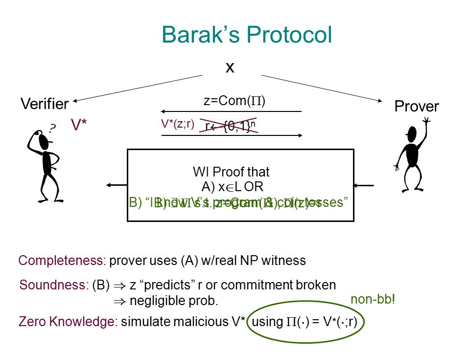 Barak's Protocol Verifier Prover Completeness: prover uses (A) w/real NP witness x B) I know V's program & coin tosses z=Com(  ) r à {0,1} n B) 9  s.t.