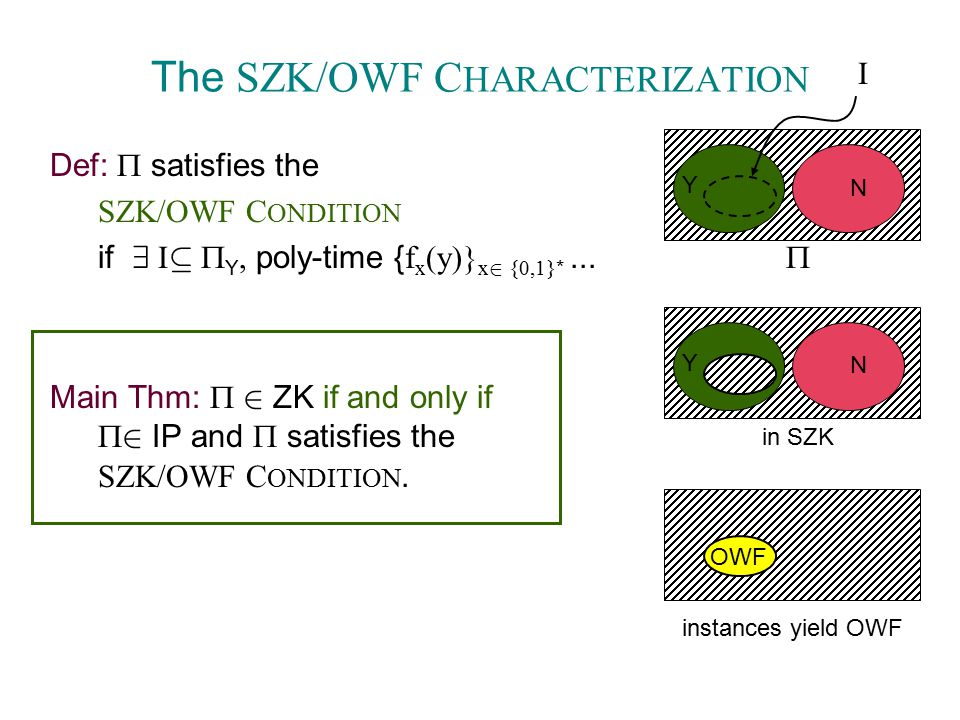 The SZK/OWF C HARACTERIZATION Def:  satisfies the SZK/OWF C ONDITION if 9 I µ  Y, poly-time { f x (y)} x 2 {0,1} *...